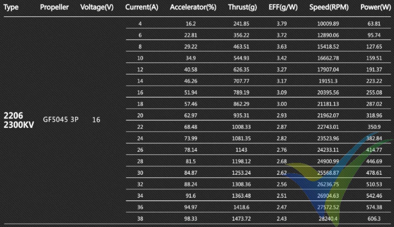 """Datos de prueba práctica del motor GEMFAN GT2206 con hélice tripala 5x4.5"""""""