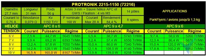 Tabla de datos técnicos del motor Pro-Tronik / Motrolfly DM 2215-1150