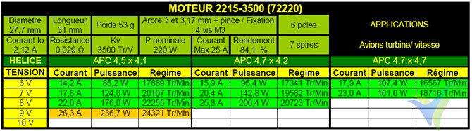 Tabla de datos técnicos del motor Pro-Tronik / Motrolfly DM 2215-3500
