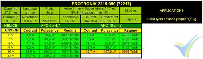 Tabla de datos técnicos del motor Pro-Tronik / Motrolfly DM-2215-950