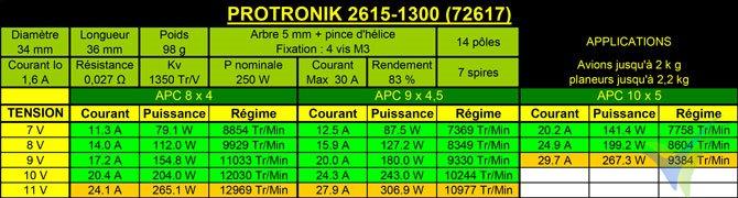 Tabla de datos técnicos del motor Pro-Tronik / Motrolfly DM 2615-1300