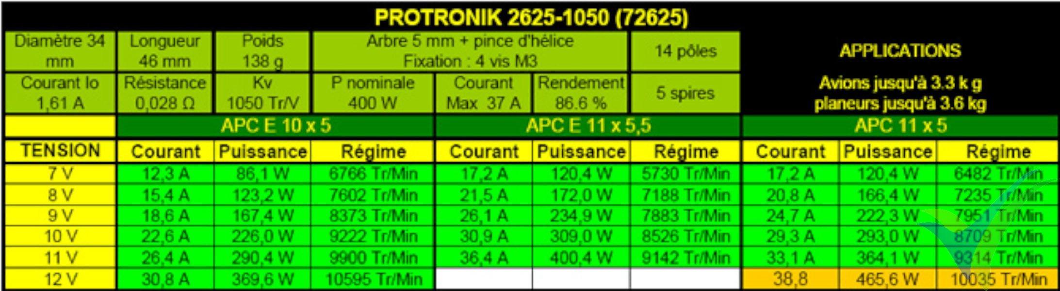 Tabla de datos técnicos del motor Pro-Tronik / Motrolfly DM 2625-1050