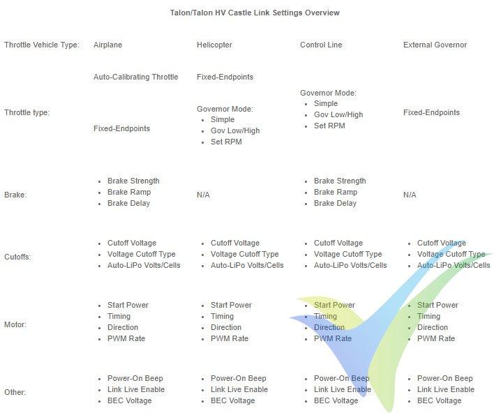 Lista de opciones de configuración de variadores Castle Creations Talon, disponibles con Castle Link
