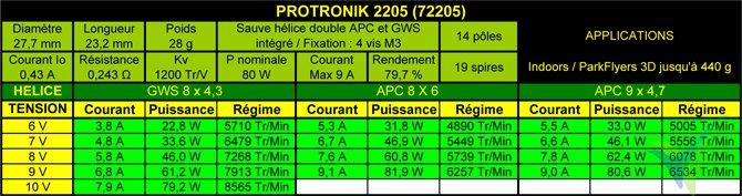 Tabla de datos técnicos del motor Pro-Tronik / Motrolfly DM 2205