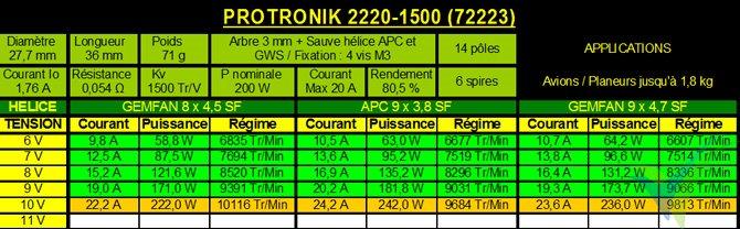 Tabla de datos técnicos del motor Pro-Tronik / Motrolfly DM 2220-1500