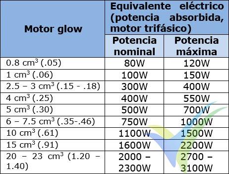 Tabla de equivalencia entre cilindrada de motores de explosión glow y potencia de motores eléctricos brushless