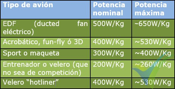 Potencia necesaria para cada tipo de aeromodelo